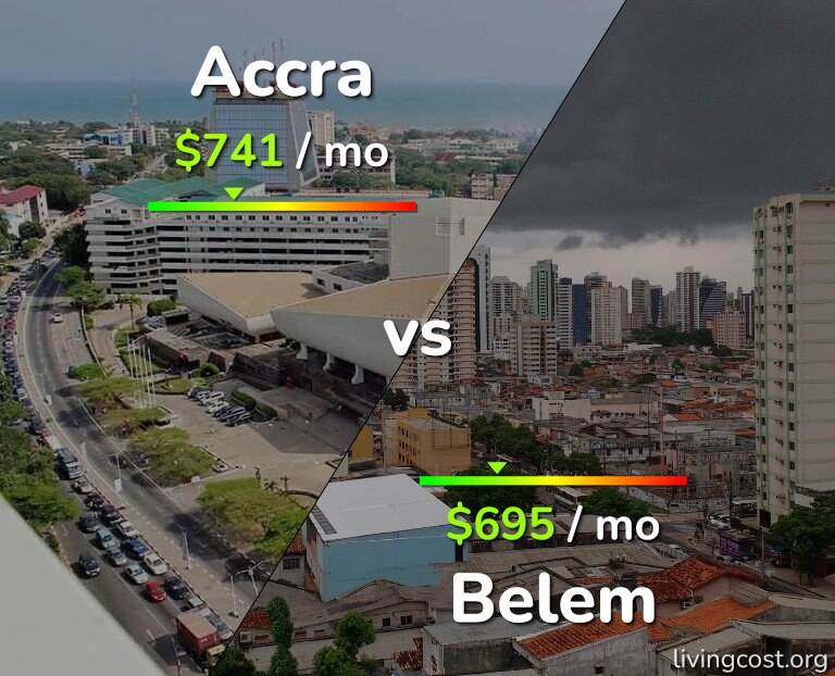 Cost of living in Accra vs Belem infographic