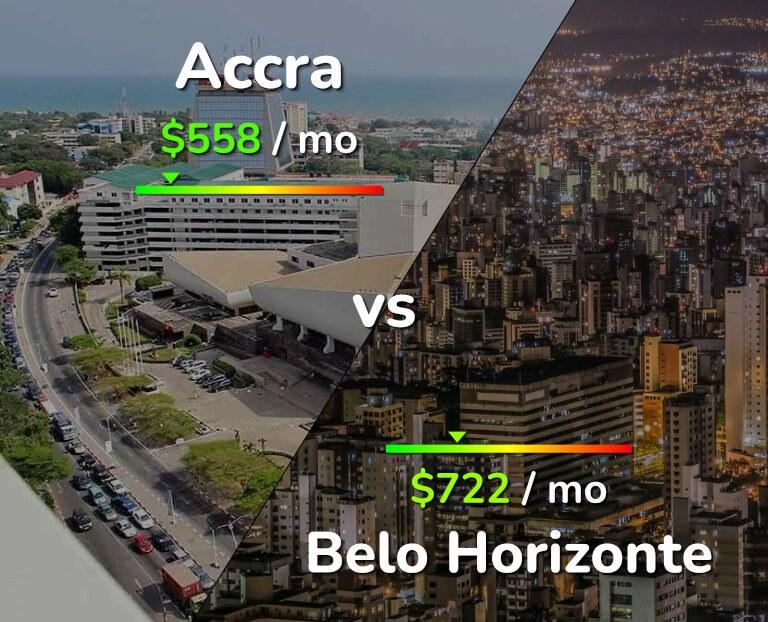 Cost of living in Accra vs Belo Horizonte infographic