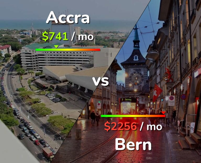 Cost of living in Accra vs Bern infographic
