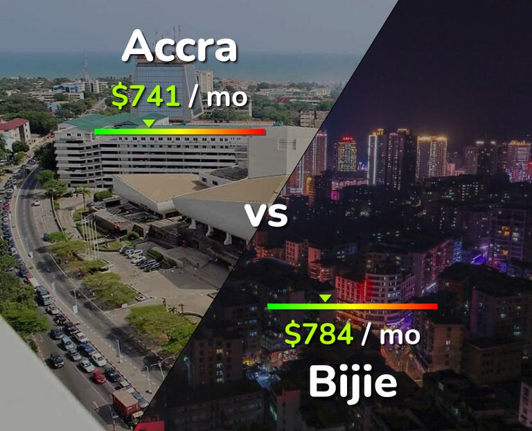 Cost of living in Accra vs Bijie infographic