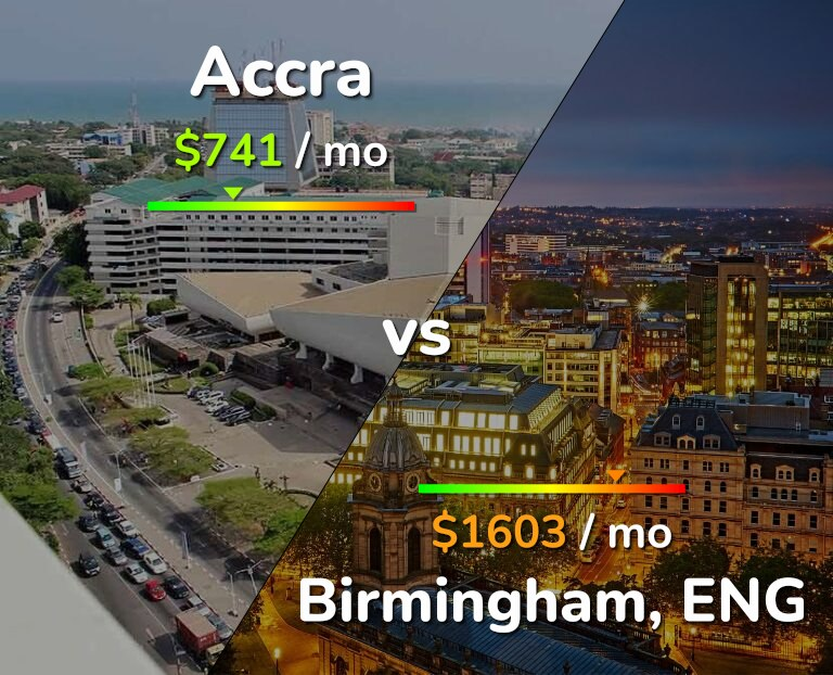 Cost of living in Accra vs Birmingham infographic