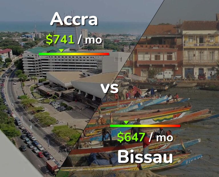 Cost of living in Accra vs Bissau infographic