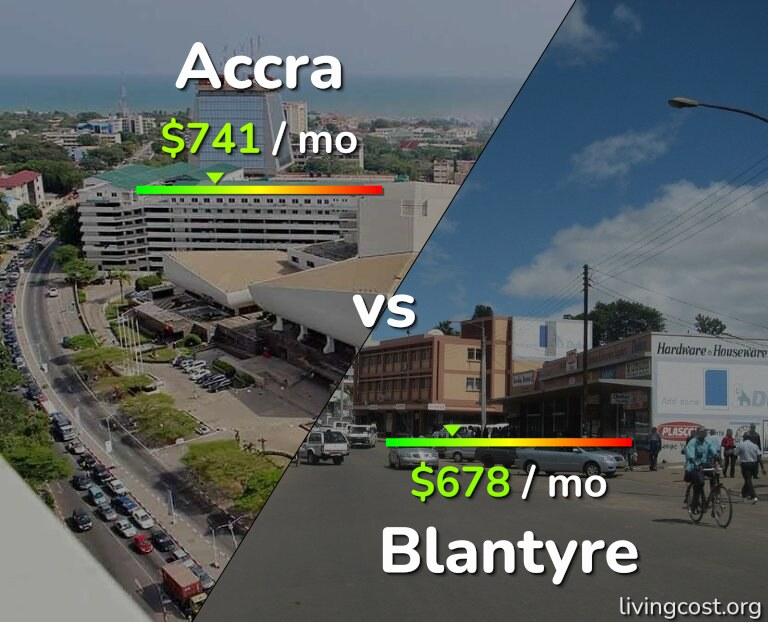 Cost of living in Accra vs Blantyre infographic