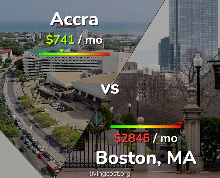Cost of living in Accra vs Boston infographic