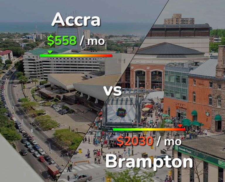 Cost of living in Accra vs Brampton infographic