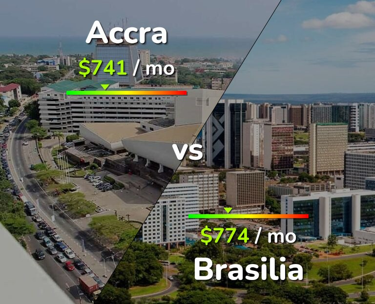 Cost of living in Accra vs Brasilia infographic