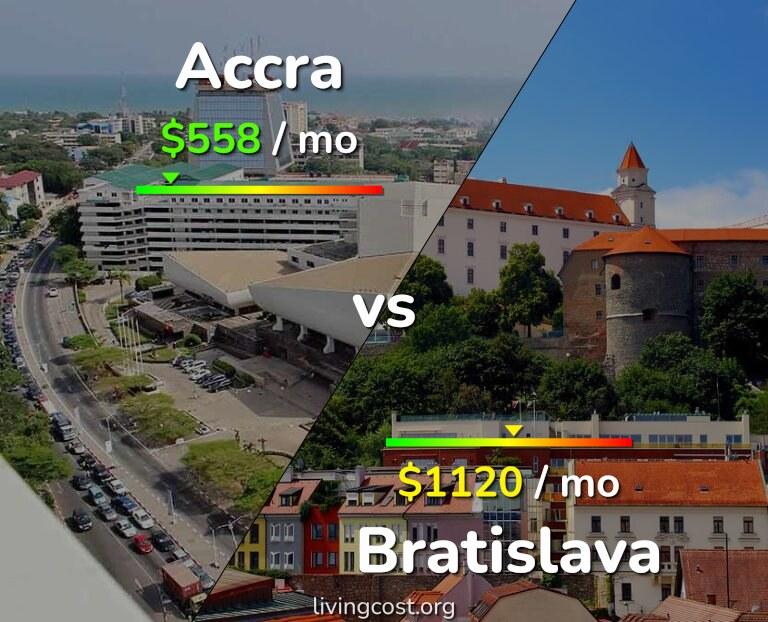 Cost of living in Accra vs Bratislava infographic