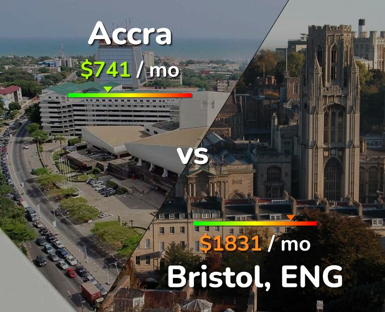 Cost of living in Accra vs Bristol infographic