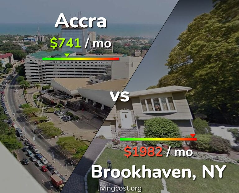 Cost of living in Accra vs Brookhaven infographic