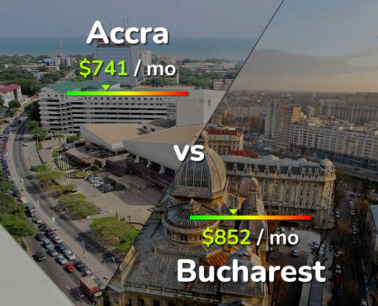 Cost of living in Accra vs Bucharest infographic