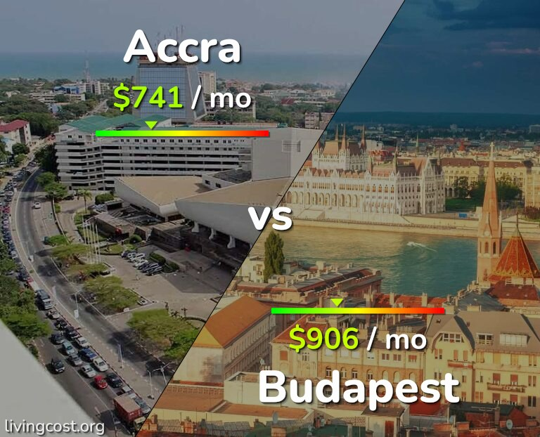 Cost of living in Accra vs Budapest infographic