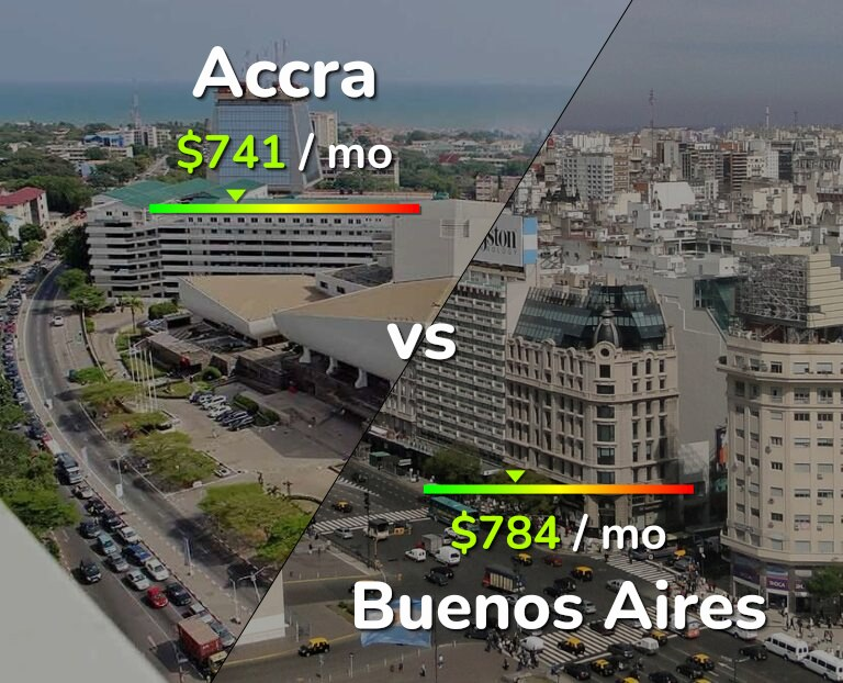 Cost of living in Accra vs Buenos Aires infographic