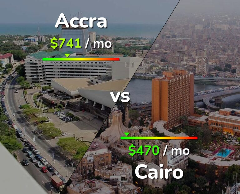 Cost of living in Accra vs Cairo infographic
