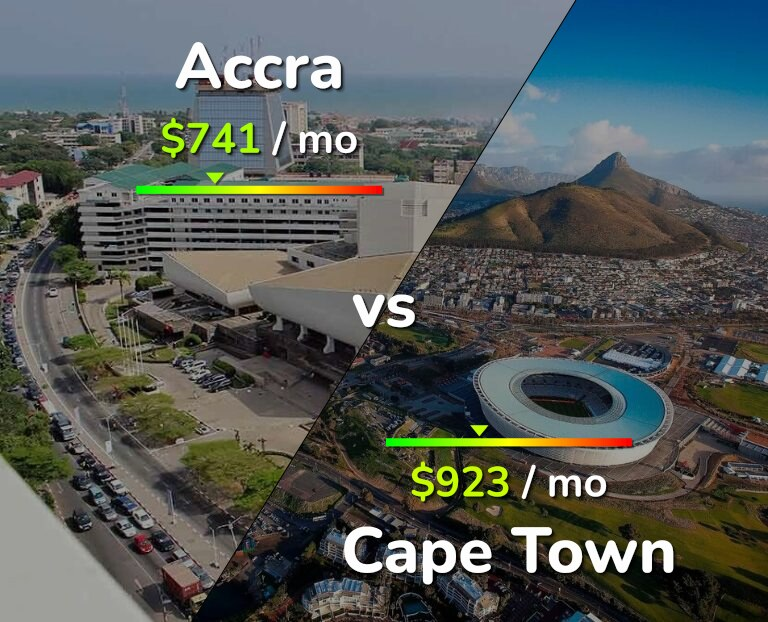 Cost of living in Accra vs Cape Town infographic