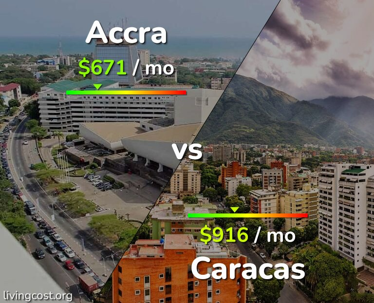 Cost of living in Accra vs Caracas infographic