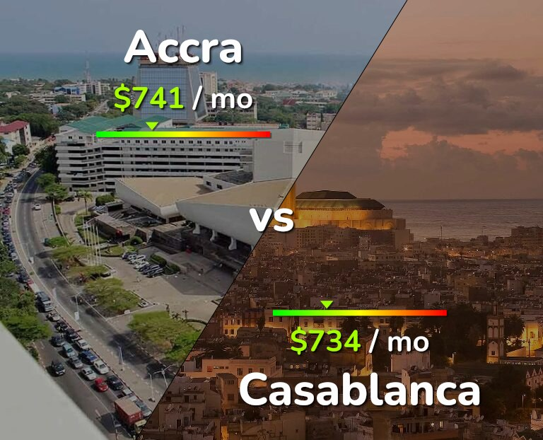 Cost of living in Accra vs Casablanca infographic
