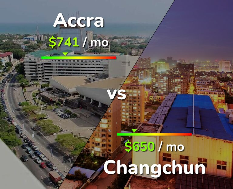 Cost of living in Accra vs Changchun infographic
