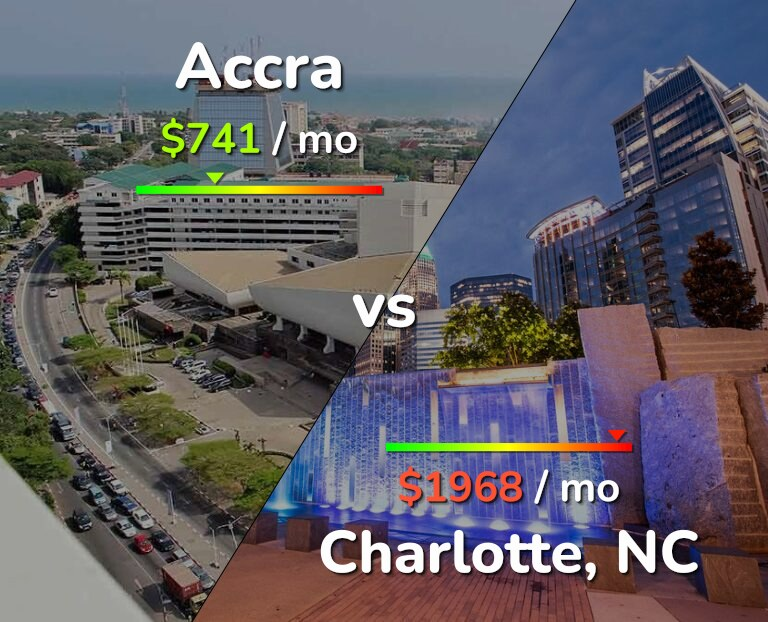 Cost of living in Accra vs Charlotte infographic