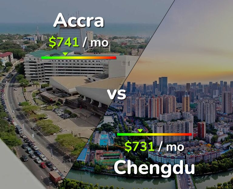 Cost of living in Accra vs Chengdu infographic