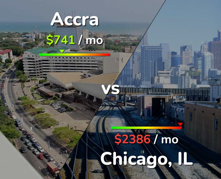 Cost of living in Accra vs Chicago infographic