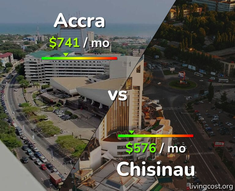 Cost of living in Accra vs Chisinau infographic