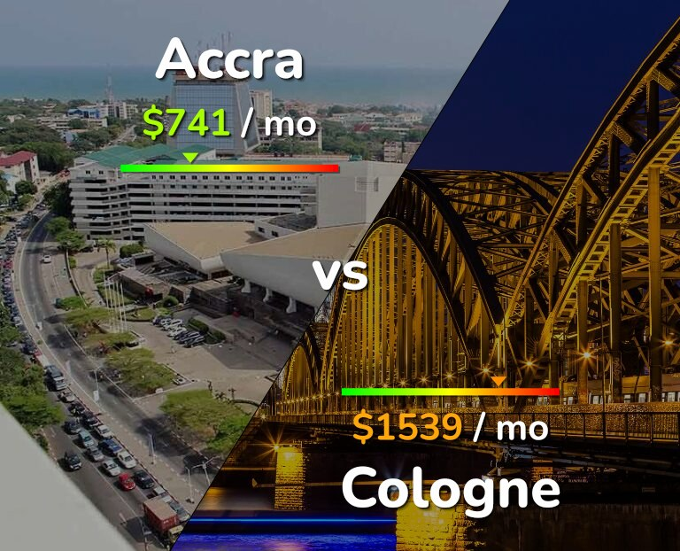 Cost of living in Accra vs Cologne infographic