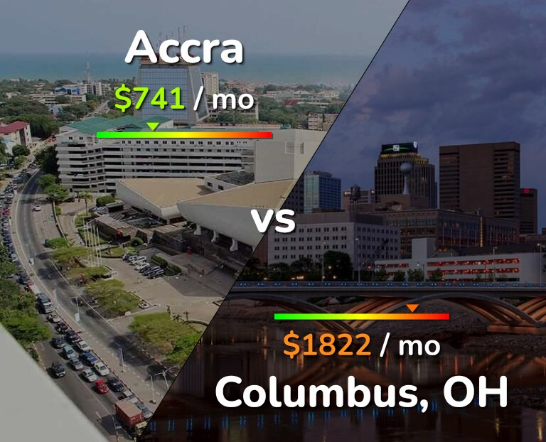 Cost of living in Accra vs Columbus infographic