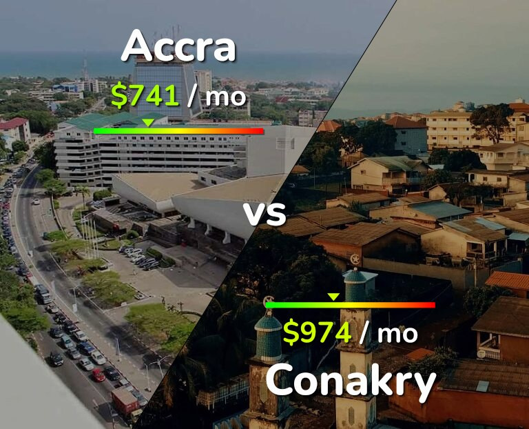 Cost of living in Accra vs Conakry infographic