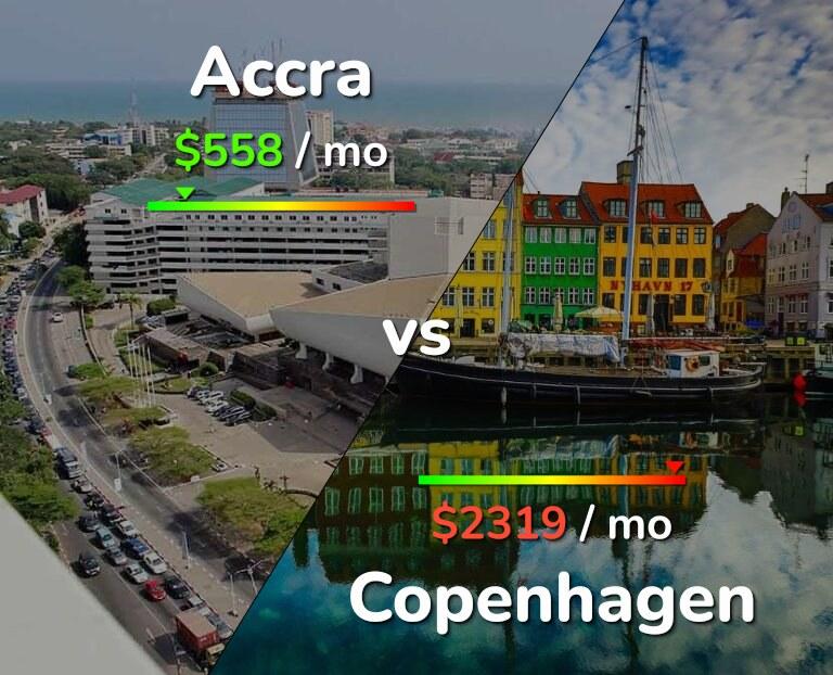Cost of living in Accra vs Copenhagen infographic