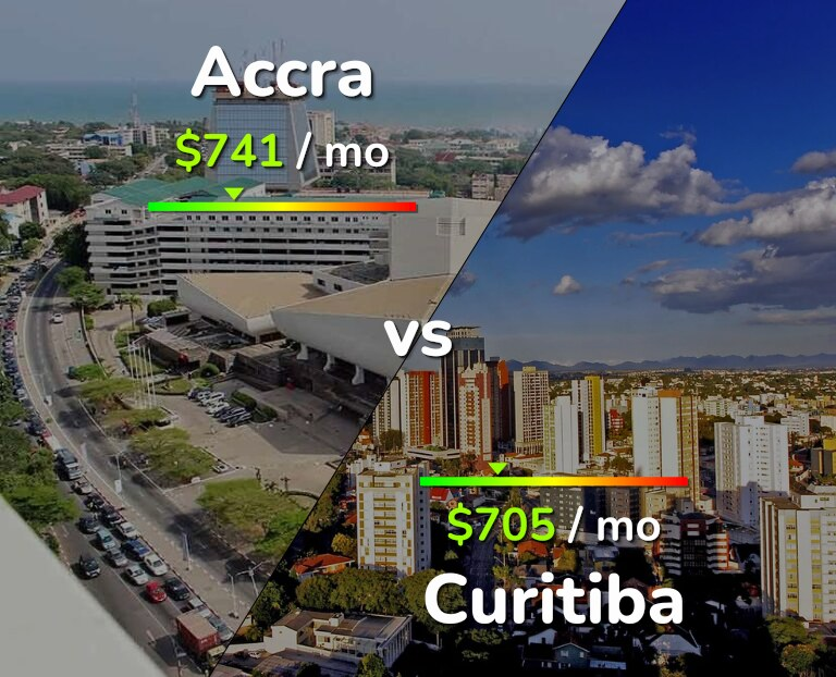Cost of living in Accra vs Curitiba infographic