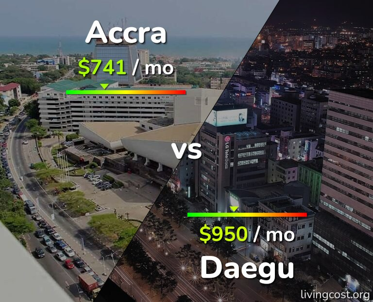 Cost of living in Accra vs Daegu infographic