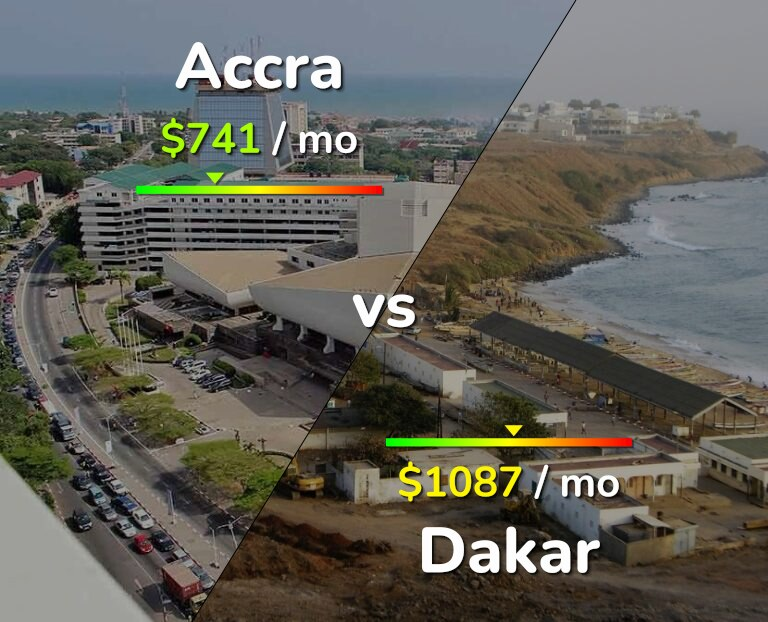 Cost of living in Accra vs Dakar infographic