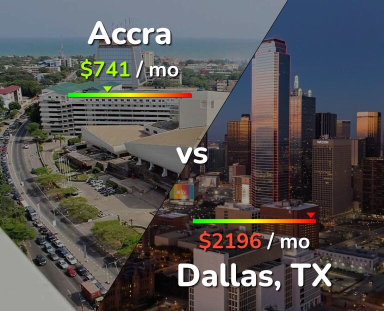 Cost of living in Accra vs Dallas infographic