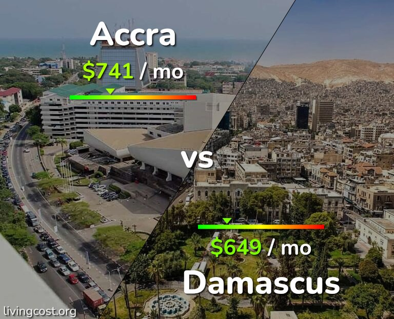 Cost of living in Accra vs Damascus infographic