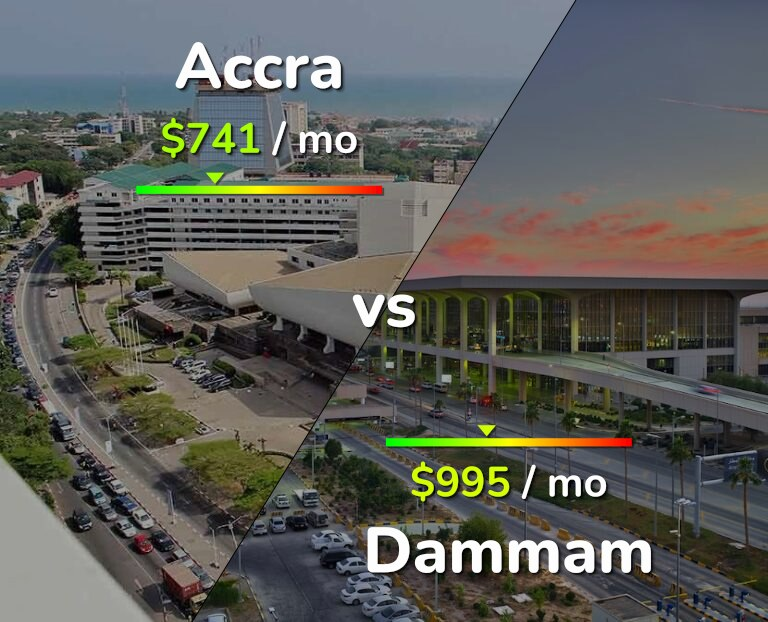 Cost of living in Accra vs Dammam infographic