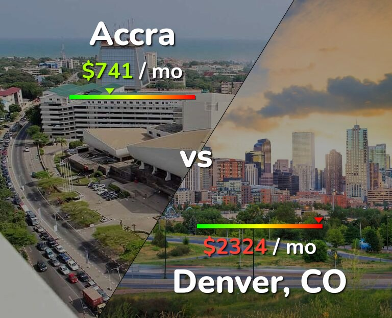 Cost of living in Accra vs Denver infographic
