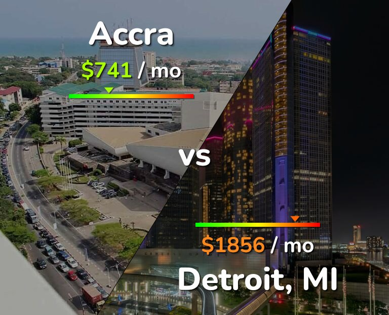 Cost of living in Accra vs Detroit infographic