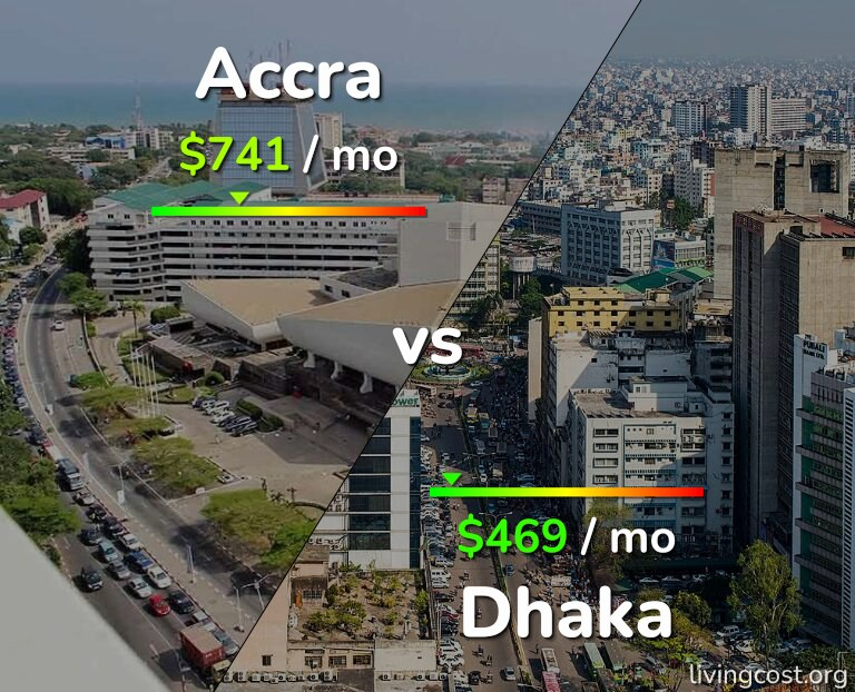Cost of living in Accra vs Dhaka infographic