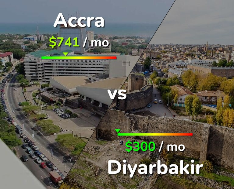 Cost of living in Accra vs Diyarbakir infographic