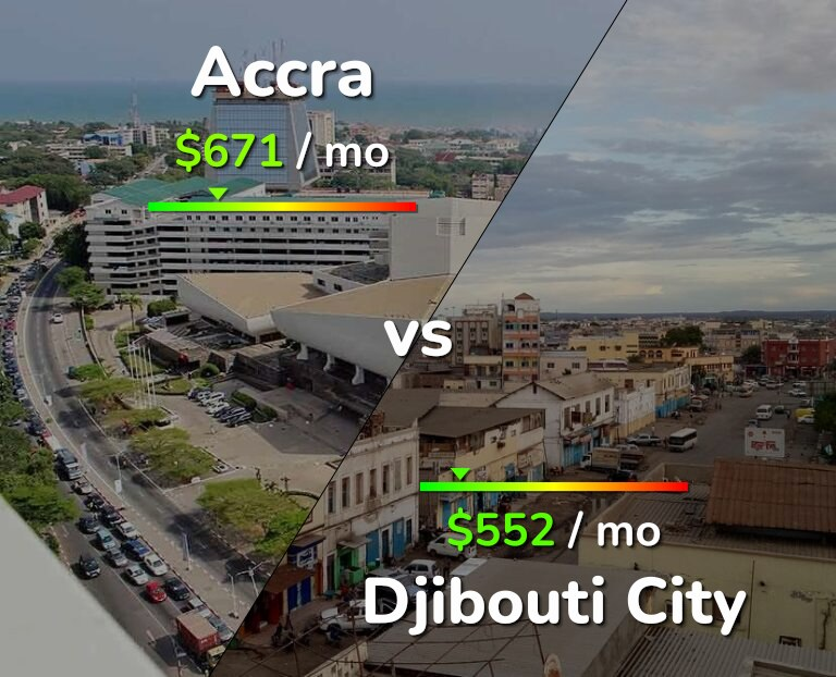 Cost of living in Accra vs Djibouti infographic