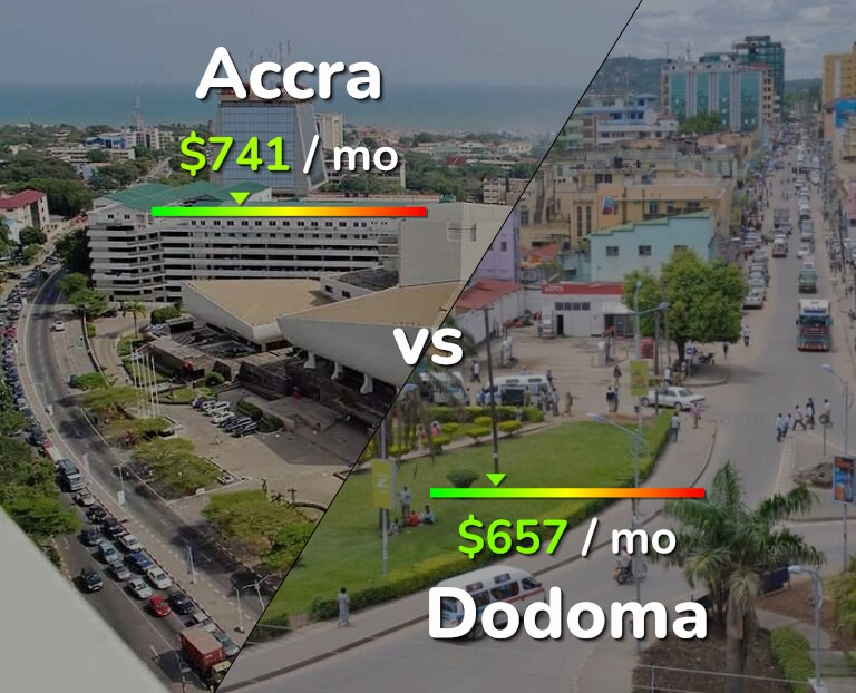 Cost of living in Accra vs Dodoma infographic