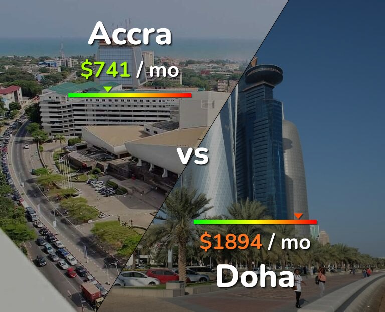 Cost of living in Accra vs Doha infographic