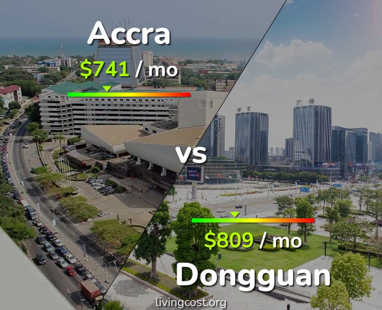 Cost of living in Accra vs Dongguan infographic