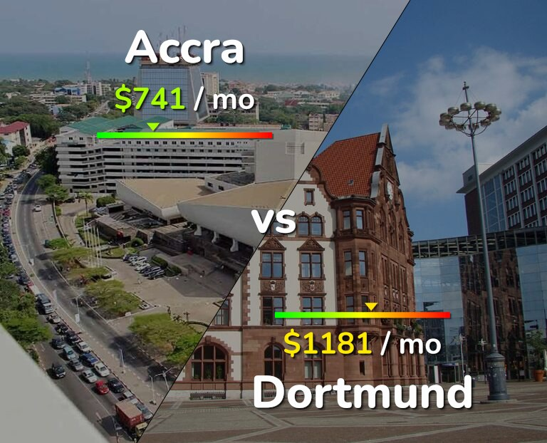 Cost of living in Accra vs Dortmund infographic