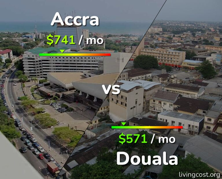Cost of living in Accra vs Douala infographic