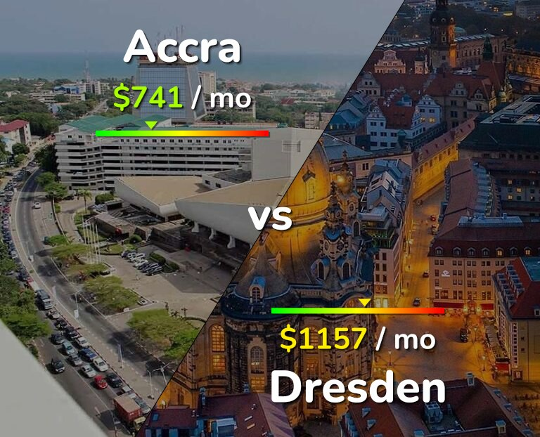 Cost of living in Accra vs Dresden infographic
