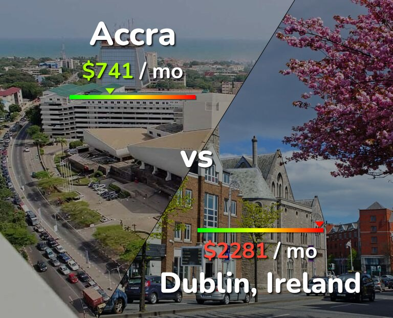 Cost of living in Accra vs Dublin infographic