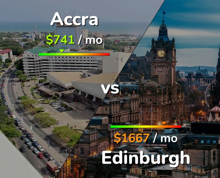 Cost of living in Accra vs Edinburgh infographic