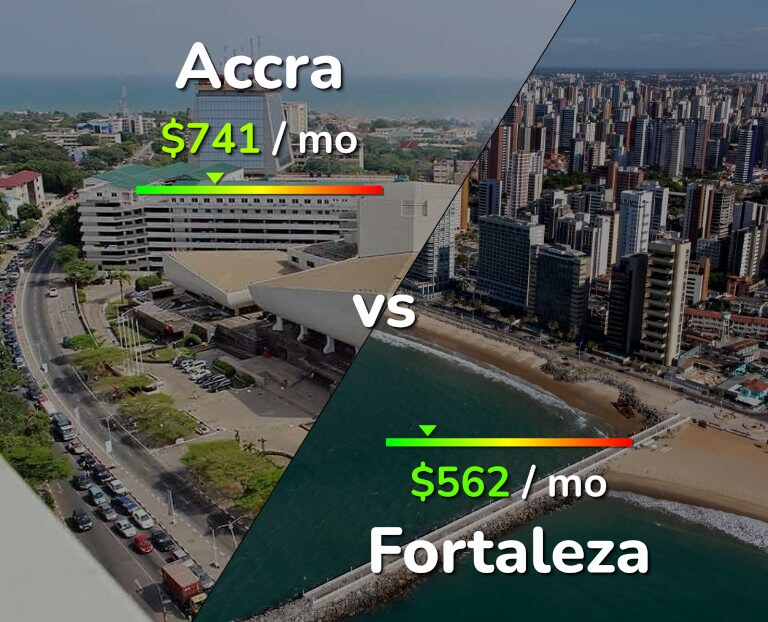 Cost of living in Accra vs Fortaleza infographic