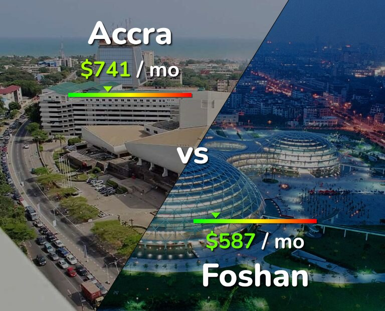 Cost of living in Accra vs Foshan infographic